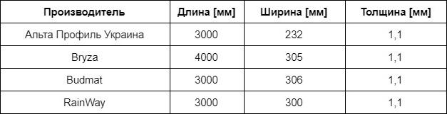 Размеры панелей софита
